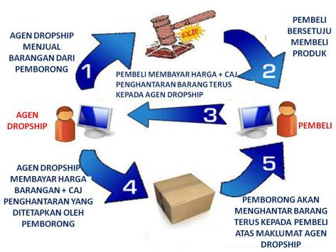 Bisnis Dropship ~ Peluang Bisnis Online Tanpa Modal ...